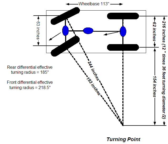 Suv turning radius diagram auto electrical wiring diagram 4wd hi turning radius archive chevy trailblazer trailblazer rh forums trailvoy com truck turning radius diagram truck turning radius templates maxwellsz